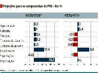 Economia brasileira despencou 4,2% em 2020, projeta o mercado. 35002.jpeg