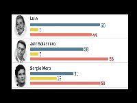 Pesquisa mostra Lula com mais votos que Bolsonaro em 2022. 35033.jpeg