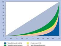 IBGE divulga as Contas Regionais 2007