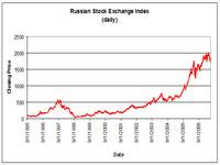 Medvedev: O mercado russo dos valores é agora um do mais atrativos no mundo