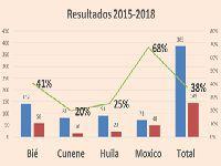 Angola: Redução de morte infantil. 29197.jpeg