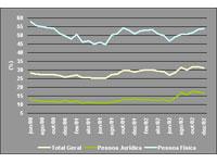Mercado aumenta a projeção para o Índice Geral para 5,76%