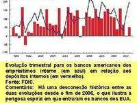 Fase de ruptura do sistema financeiro mundial em 2008