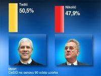 Sérvia: Tadic vence Nicolic pela segunda vez