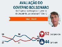 Rejeição a Bolsonaro dispara em 2021 e chega a 52%. 34694.jpeg