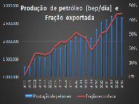 Brasil e o ciclo extrativo do petróleo - Nova colônia em pleno século 21. 31744.jpeg