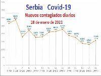 Situação epidemiológica estável na Sérvia devido à Covid-19. 34762.jpeg