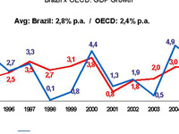 Brasil: Emprego industrial cresce